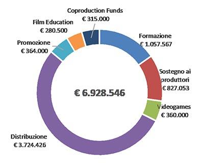 Grafico della distribuzione dei Fondi a sostegno del Cinema